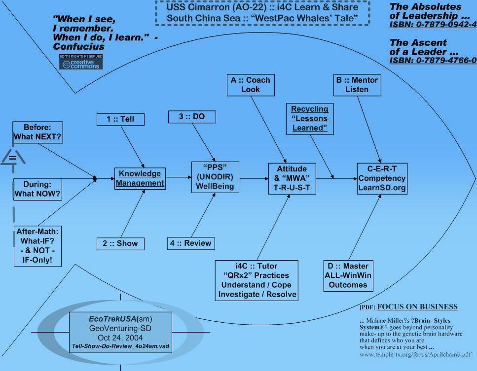 http://futurethought.pbwiki.com/f/Tell-Show-QRx2-Fishbone_4o24am.jpg